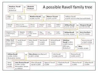 The Ravells of Bottesford