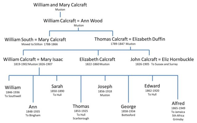The Calcraft family tree in Muston to the late 19th Century | B Pinfold