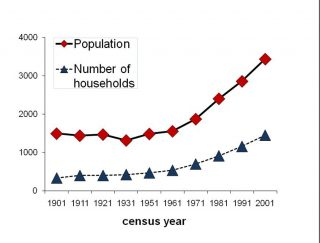 Population and number of households in the parish of Bottesford and Muston, 1901 to 2001. | Bottesford Local History Archive
